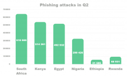 Phishing attacks in Q2.png